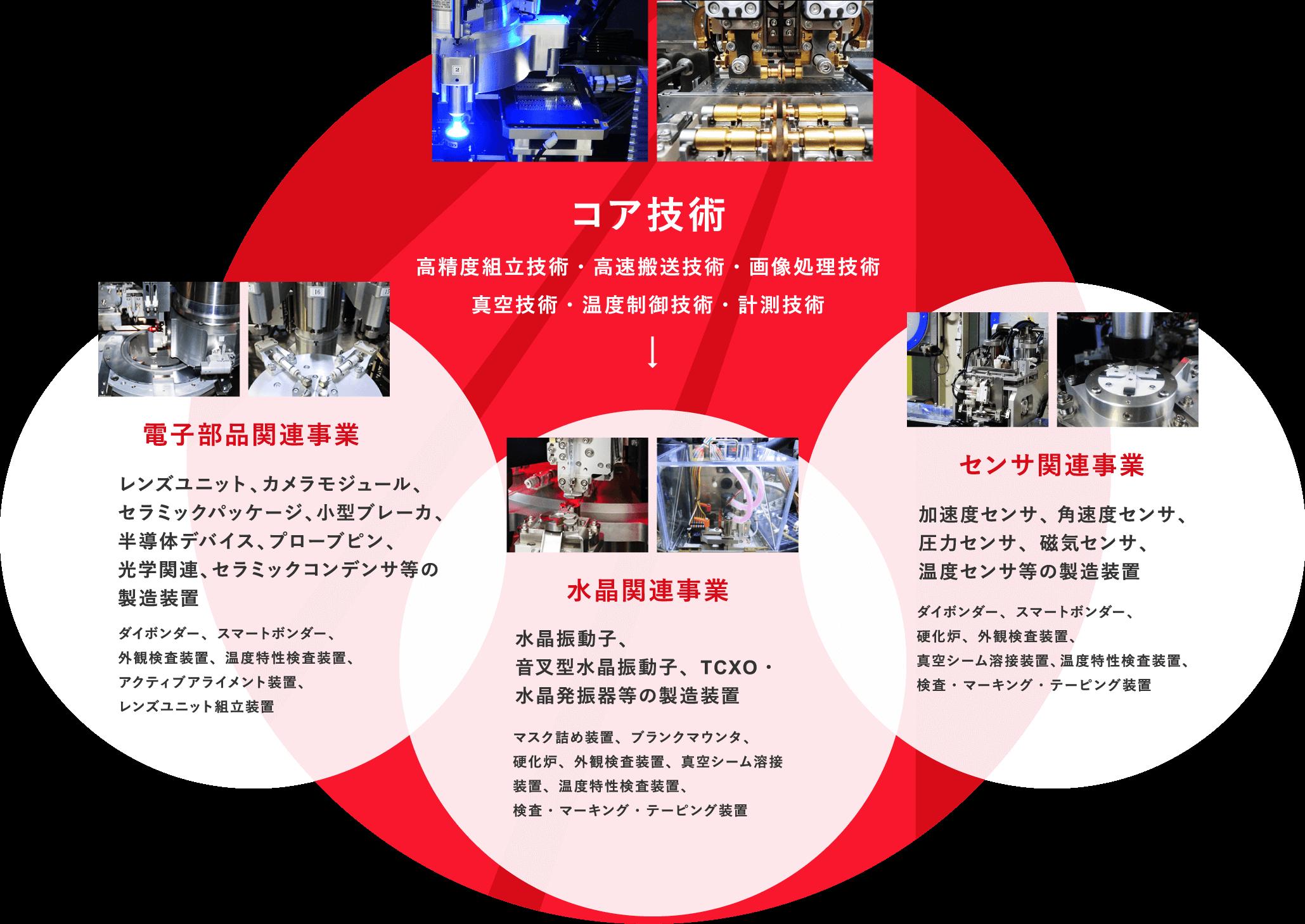 AKIM テクノロジー 電子部品関連・水晶関連・センサ関連の自動化設備
